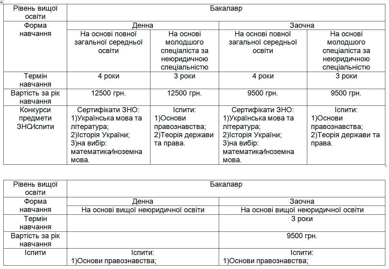 Умови вступу до Криворізького факультету ДДУВС